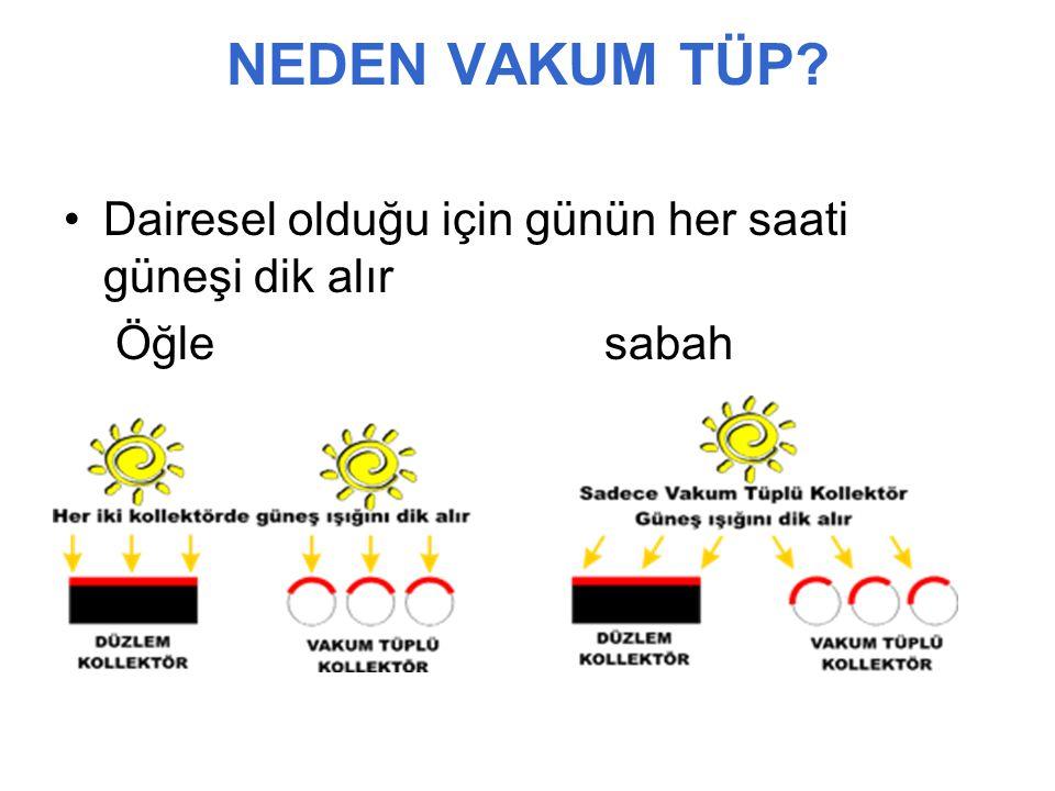 Wakum tüp Vakum tüp silindirik şekli dolayısıyla gün boyu güneş ışınlarını dik olarak alır.