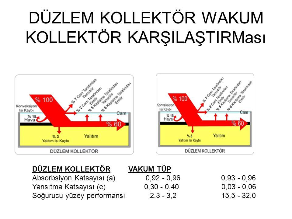 DÜZLEM KOLLEKTÖR WAKUM KOLLEKTÖR KARŞILAŞTIRMası DÜZLEM KOLLEKTÖR VAKUM TÜP Absorbsiyon Katsayısı (a) 0,92 - 0,96 0,93 - 0,96 Yansıtma Katsayısı (e) 0,30 - 0,40 0,03 - 0,06 Soğurucu yüzey performansı 2,3 - 3,2 15,5 - 32,0