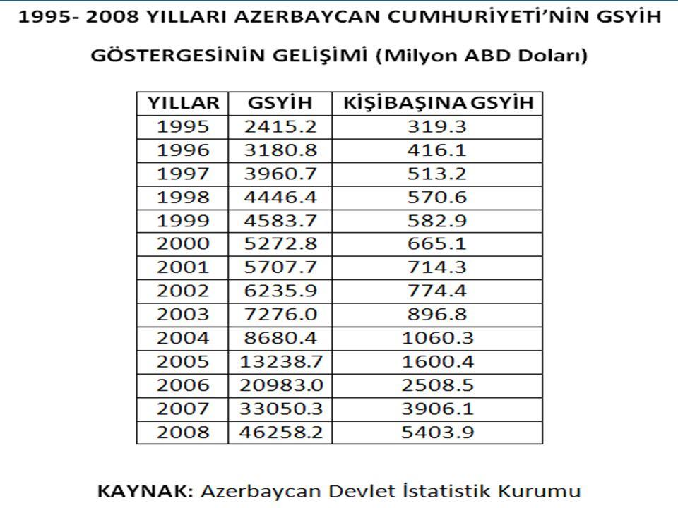 AZERBAYCAN EKONOMİSİNİN GELİŞİM AŞAMALARI Kriz dönemi ( 1991 -1995 ) İstikrara kavuşma ve reform dönemi ( 1995 -1998 ) Gelişim dönemi ( 1998 -2004 ) Y