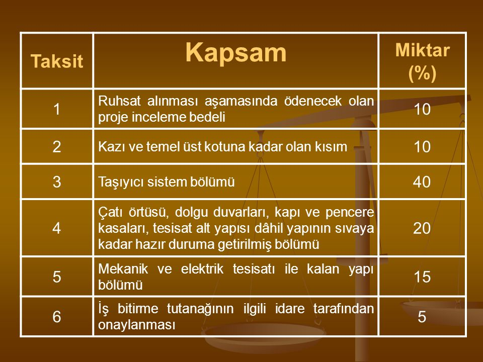 Taksit Kapsam Miktar (%) 1 Ruhsat alınması aşamasında ödenecek olan proje inceleme bedeli 10 2 Kazı ve temel üst kotuna kadar olan kısım 10 3 Taşıyıcı