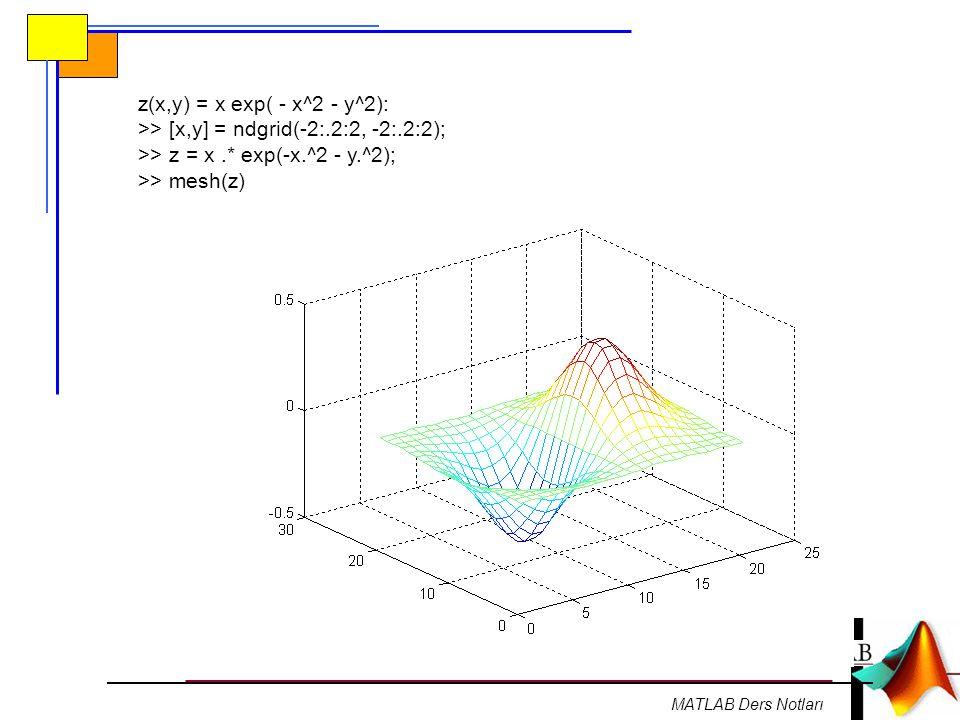 MATLAB Ders Notları z(x,y) = x exp( - x^2 - y^2): >> [x,y] = ndgrid(-2:.2:2, -2:.2:2); >> z = x.* exp(-x.^2 - y.^2); >> mesh(z)