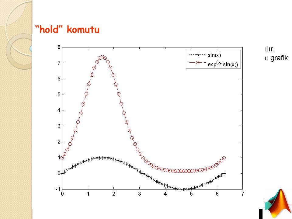 """""""hold"""" komutu Aynı eksen takımında birden fazla grafik çizmek için hold komutu kullanılır. Figure fonksiyonu kullanılmadığı sürece işletilen her bir p"""
