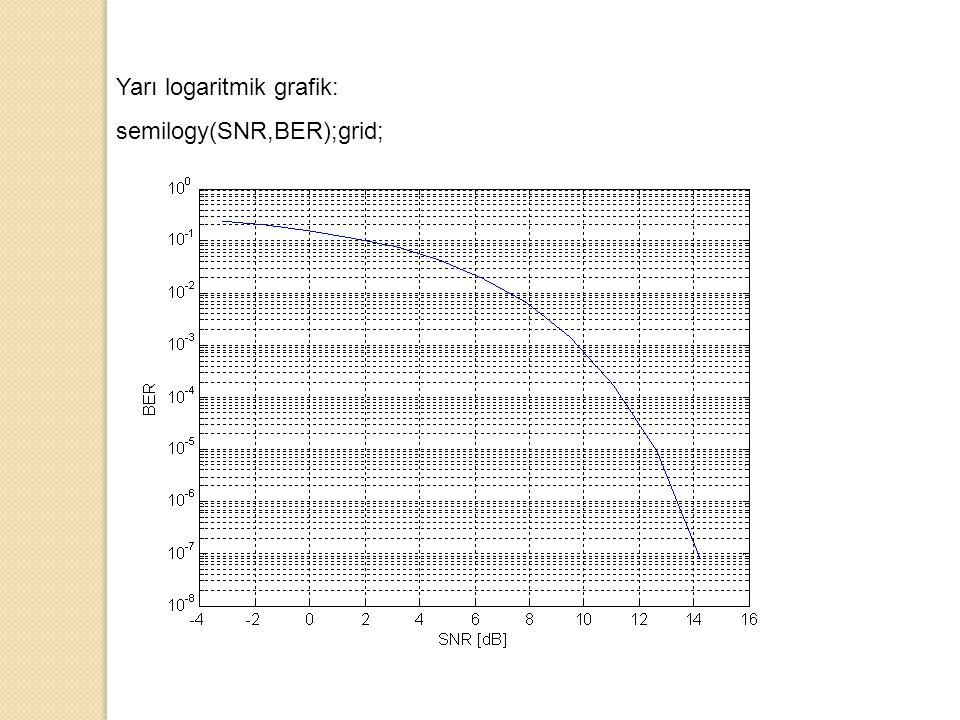 Yarı logaritmik grafik: semilogy(SNR,BER);grid;