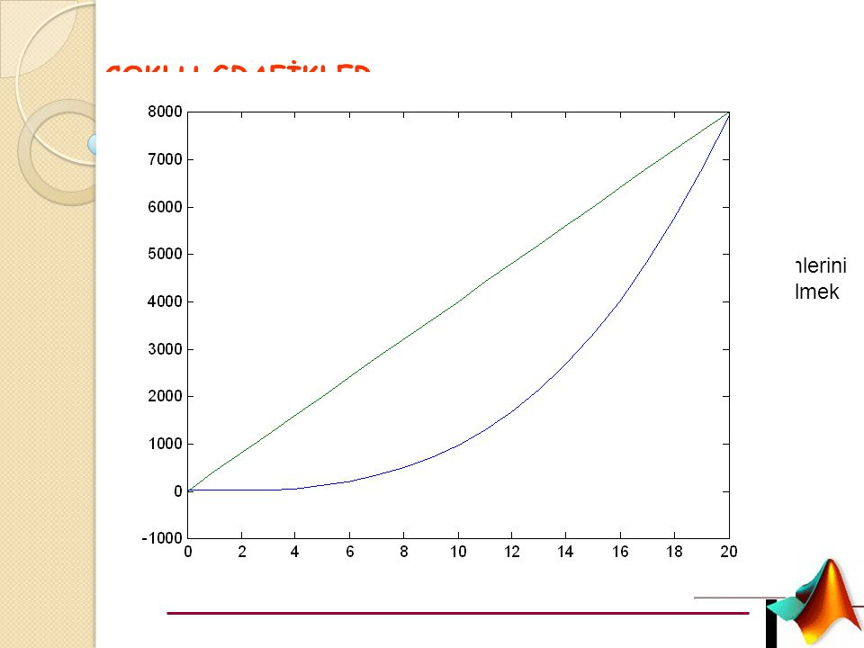 Uygulama 0 ila 2*pi arasındaki açı değerleri için sin(x) ve cos(x) fonksiyonlarını aynı grafik penceresinde çizen bir MATLAB programı yazınız x=0:0.01:2*pi; f1=sin(x); f2=cos(x); plot(x,f1,x,f2) veya plot(x,sin(x),x,cos(x))
