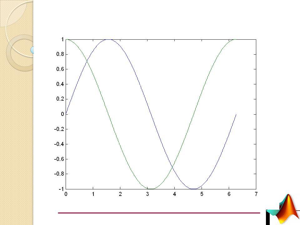 GRAFİKLERDE ÇEŞİTLİ DÜZENLEMELER Elde edilen grafiklerde aşağıda belirtilen düzenlemeler yapılabilir:  Çizgi rengi ve tipini değiştirmek  x değişkeni ile fonksiyon değerinin kesiştiği noktaların işaretlemek  Grafiklere açıklama eklemek plot(x,y,'r-') şeklindeki bir komut ile x ve y vektörlerinin grafik çizgi renginin kırmızı ve düz bir çizgi olması sağlanmıştır