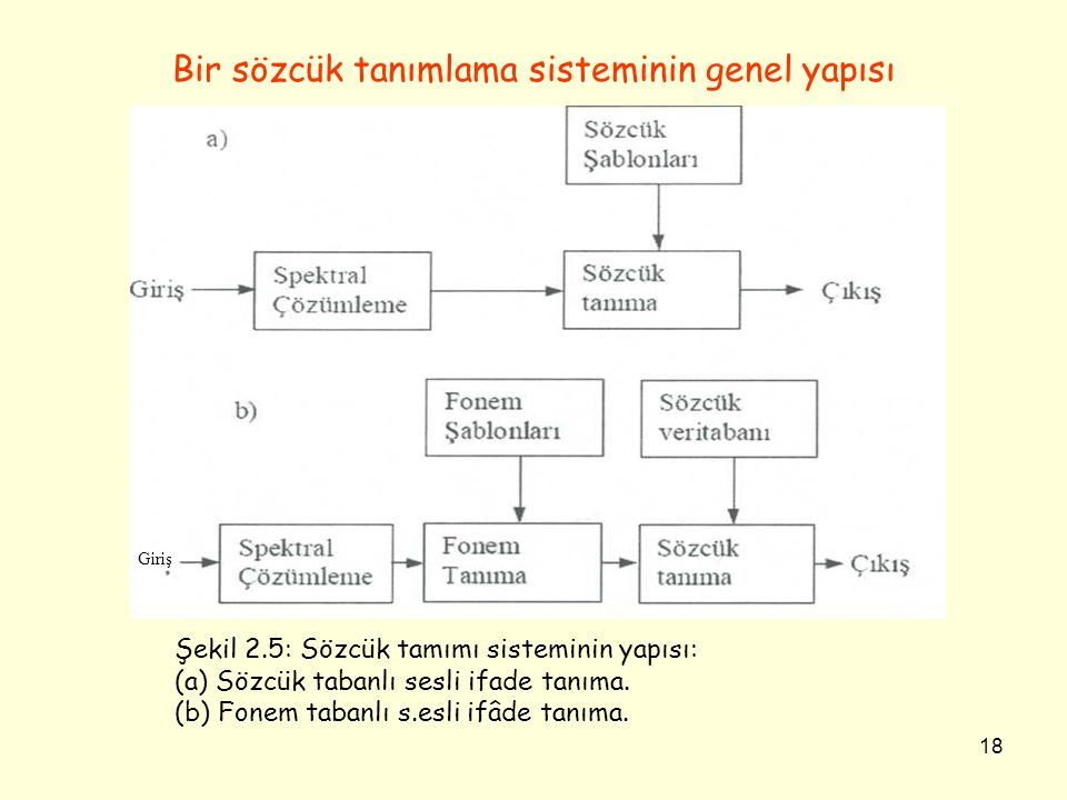 18 Bir sözcük tanımlama sisteminin genel yapısı Şekil 2.5: Sözcük tamımı sisteminin yapısı: (a) Sözcük tabanlı sesli ifade tanıma. (b) Fonem tabanlı s