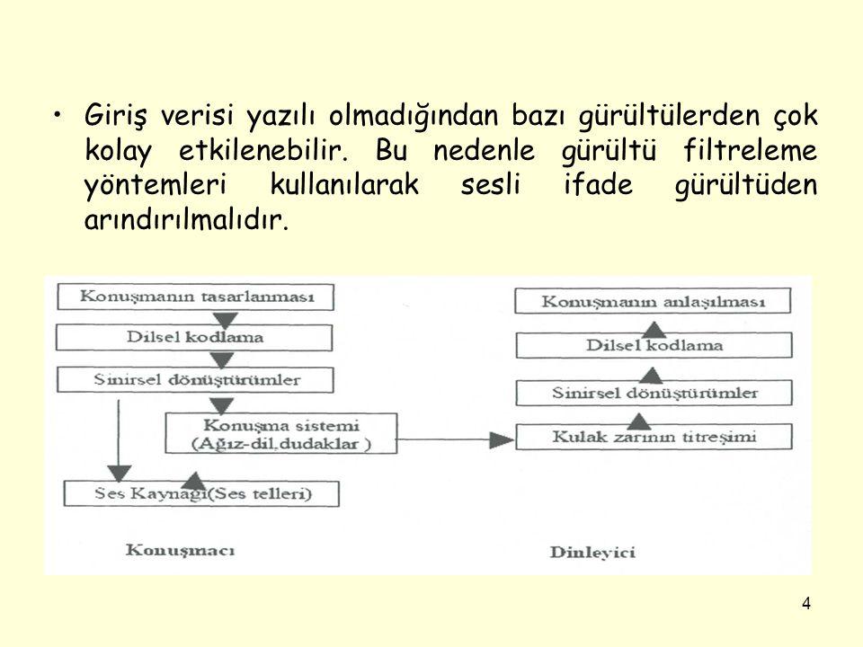 15 •Sesli ifade tanımanın ilk aşamasında kullanılan tekniklerin amacı sınıflandırma için özellik vektörleri çıkarmaktır.