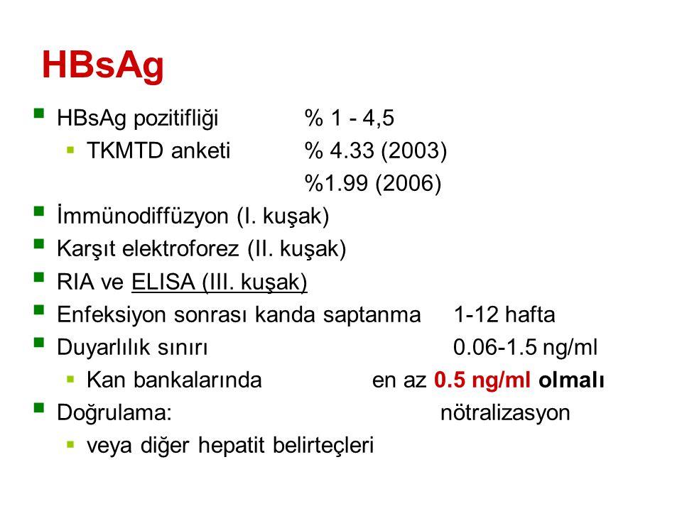 HBsAg  HBsAg pozitifliği % 1 - 4,5  TKMTD anketi% 4.33 (2003) %1.99 (2006)  İmmünodiffüzyon (I.