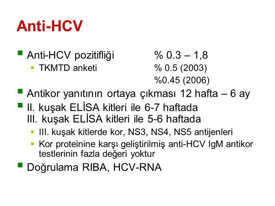 Anti-HCV  Anti-HCV pozitifliği % 0.3 – 1,8  TKMTD anketi% 0.5 (2003) %0.45 (2006)  Antikor yanıtının ortaya çıkması 12 hafta – 6 ay  II.