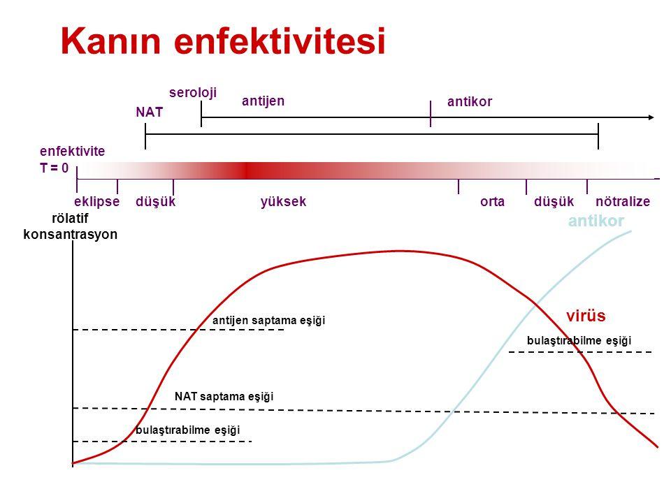 Kanın enfektivitesi T = 0 yüksekortadüşük NAT saptama eşiği antikor virüs rölatif konsantrasyon enfektivite nötralize bulaştırabilme eşiği düşükeklipse NAT seroloji antijen antikor antijen saptama eşiği