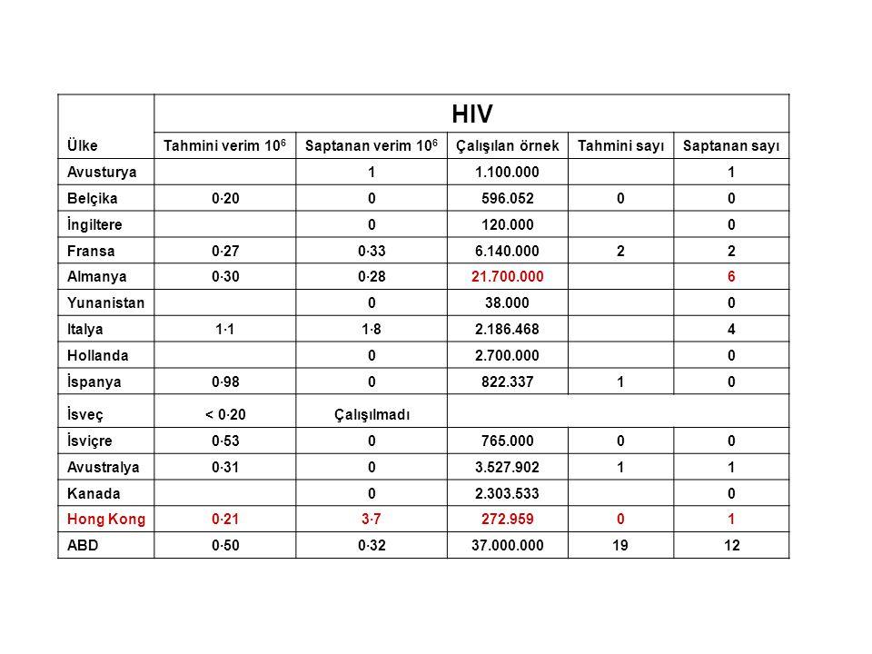 Ülke HIV Tahmini verim 10 6 Saptanan verim 10 6 Çalışılan örnekTahmini sayıSaptanan sayı Avusturya 11.100.000 1 Belçika0·200596.05200 İngiltere 0120.000 0 Fransa0·270·336.140.00022 Almanya0·300·2821.700.000 6 Yunanistan 038.000 0 Italya1·11·82.186.468 4 Hollanda 02.700.000 0 İspanya0·980822.33710 İsveç< 0·20Çalışılmadı İsviçre0·530765.00000 Avustralya0·3103.527.90211 Kanada 02.303.533 0 Hong Kong0·213·7272.95901 ABD0·500·3237.000.0001912