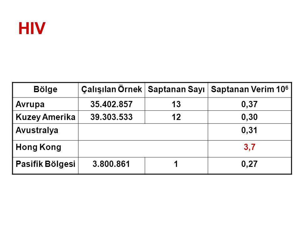 HIV BölgeÇalışılan ÖrnekSaptanan SayıSaptanan Verim 10 6 Avrupa35.402.857130,37 Kuzey Amerika39.303.533120,30 Avustralya0,31 Hong Kong3,7 Pasifik Bölgesi3.800.86110,27