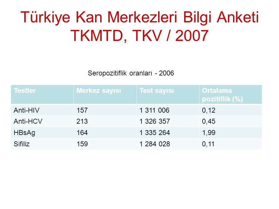 Türkiye Kan Merkezleri Bilgi Anketi TKMTD, TKV / 2007 TestlerMerkez sayısıTest sayısıOrtalama pozitiflik (%) Anti-HIV1571 311 0060,12 Anti-HCV2131 326 3570,45 HBsAg1641 335 2641,99 Sifiliz1591 284 0280,11 Seropozitiflik oranları - 2006