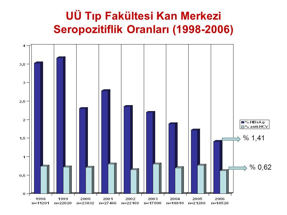 UÜ Tıp Fakültesi Kan Merkezi Seropozitiflik Oranları (1998-2006) % 0,62 % 1,41