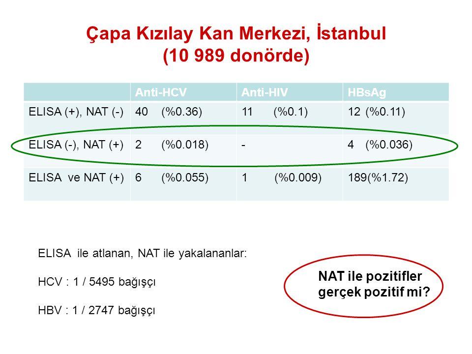 Çapa Kızılay Kan Merkezi, İstanbul (10 989 donörde) Anti-HCVAnti-HIVHBsAg ELISA (+), NAT (-)40 (%0.36)11 (%0.1)12(%0.11) ELISA (-), NAT (+)2 (%0.018)-4(%0.036) ELISA ve NAT (+)6 (%0.055)1 (%0.009)189(%1.72) ELISA ile atlanan, NAT ile yakalananlar: HCV : 1 / 5495 bağışçı HBV : 1 / 2747 bağışçı NAT ile pozitifler gerçek pozitif mi?