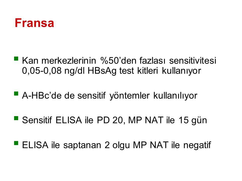 Fransa  Kan merkezlerinin %50'den fazlası sensitivitesi 0,05-0,08 ng/dl HBsAg test kitleri kullanıyor  A-HBc'de de sensitif yöntemler kullanılıyor  Sensitif ELISA ile PD 20, MP NAT ile 15 gün  ELISA ile saptanan 2 olgu MP NAT ile negatif