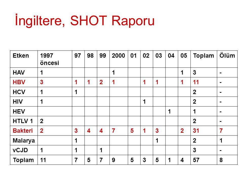 İngiltere, SHOT Raporu Etken1997 öncesi 97989920000102030405ToplamÖlüm HAV1113- HBV3112111111- HCV112- HIV112- HEV11- HTLV 122- Bakteri234475132317 Malarya1121 vCJD1113- Toplam11757953514578