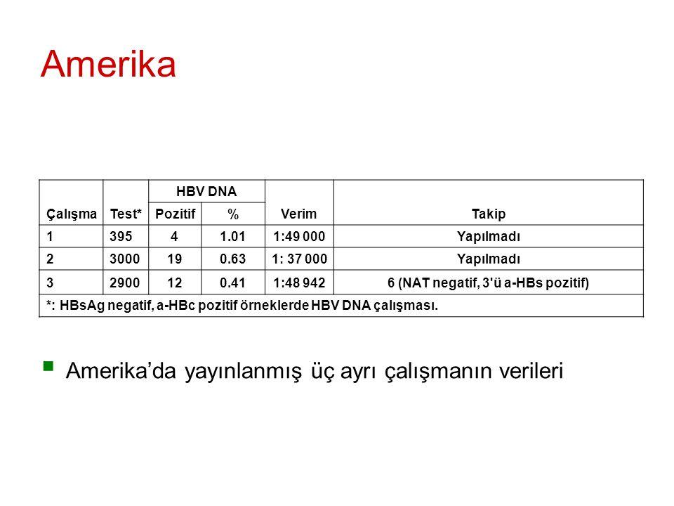 Amerika  Amerika'da yayınlanmış üç ayrı çalışmanın verileri ÇalışmaTest* HBV DNA VerimTakip Pozitif% 139541.011:49 000Yapılmadı 23000190.631: 37 000Yapılmadı 32900120.411:48 9426 (NAT negatif, 3 ü a-HBs pozitif) *: HBsAg negatif, a-HBc pozitif örneklerde HBV DNA çalışması.
