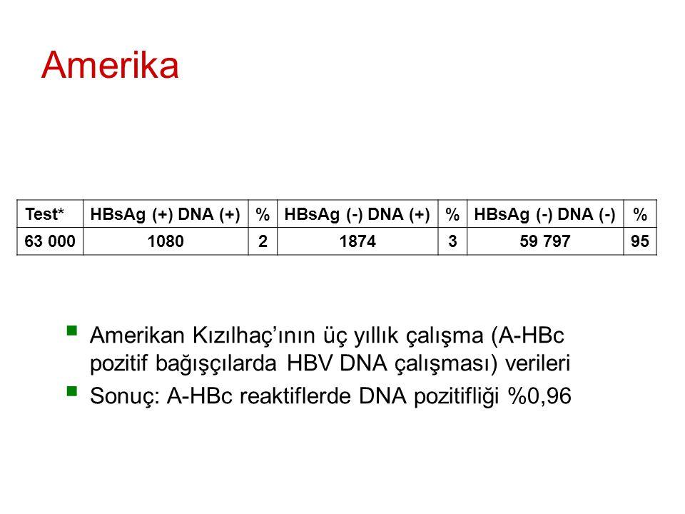 Amerika  Amerikan Kızılhaç'ının üç yıllık çalışma (A-HBc pozitif bağışçılarda HBV DNA çalışması) verileri  Sonuç: A-HBc reaktiflerde DNA pozitifliği %0,96 Test*HBsAg (+) DNA (+)%HBsAg (-) DNA (+)%HBsAg (-) DNA (-)% 63 000108021874359 79795