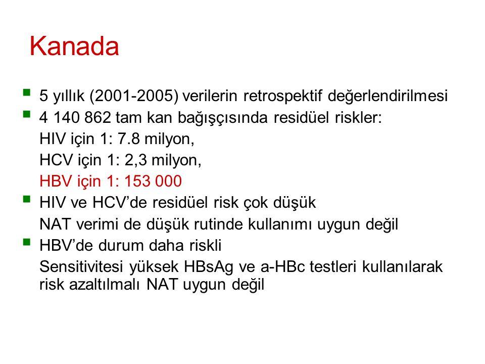 Kanada  5 yıllık (2001-2005) verilerin retrospektif değerlendirilmesi  4 140 862 tam kan bağışçısında residüel riskler: HIV için 1: 7.8 milyon, HCV için 1: 2,3 milyon, HBV için 1: 153 000  HIV ve HCV'de residüel risk çok düşük NAT verimi de düşük rutinde kullanımı uygun değil  HBV'de durum daha riskli Sensitivitesi yüksek HBsAg ve a-HBc testleri kullanılarak risk azaltılmalı NAT uygun değil