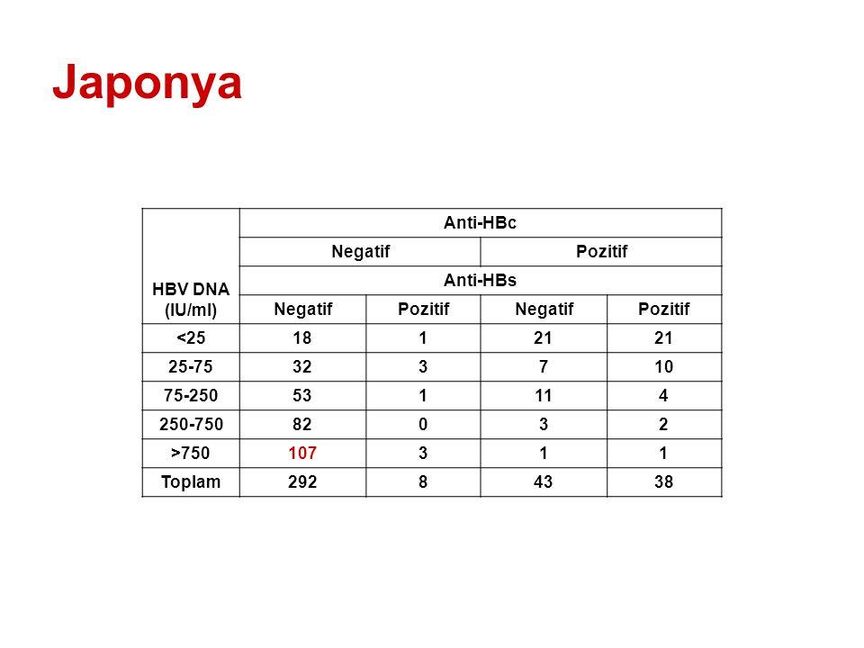 Japonya HBV DNA (IU/ml) Anti-HBc NegatifPozitif Anti-HBs NegatifPozitifNegatifPozitif <2518121 25-75323710 75-250531114 250-75082032 >750107311 Toplam29284338