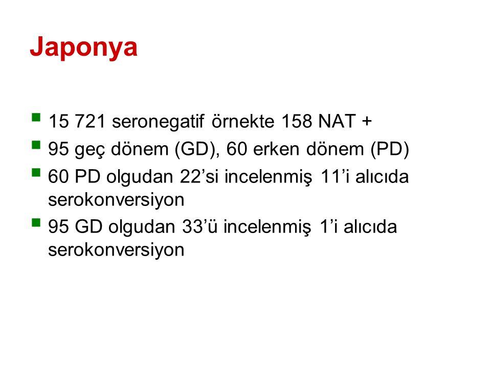 Japonya  15 721 seronegatif örnekte 158 NAT +  95 geç dönem (GD), 60 erken dönem (PD)  60 PD olgudan 22'si incelenmiş 11'i alıcıda serokonversiyon  95 GD olgudan 33'ü incelenmiş 1'i alıcıda serokonversiyon