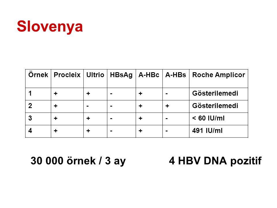 Slovenya 30 000 örnek / 3 ay4 HBV DNA pozitif ÖrnekProcleixUltrioHBsAgA-HBcA-HBsRoche Amplicor 1++-+-Gösterilemedi 2+--++ 3++-+-< 60 IU/ml 4++-+-491 IU/ml