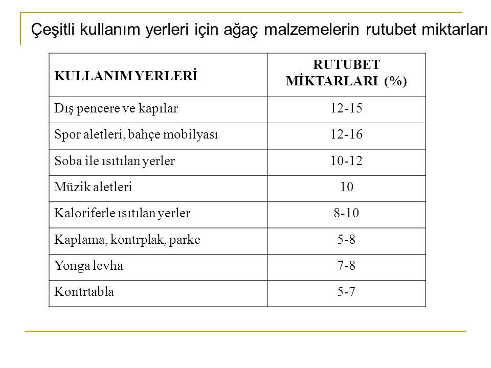 Çeşitli kullanım yerleri için ağaç malzemelerin rutubet miktarları KULLANIM YERLERİ RUTUBET MİKTARLARI (%) Dış pencere ve kapılar12-15 Spor aletleri,