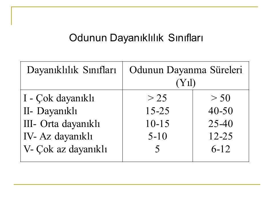 Odunun Dayanıklılık Sınıfları Dayanıklılık SınıflarıOdunun Dayanma Süreleri (Yıl) I - Çok dayanıklı II- Dayanıklı III- Orta dayanıklı IV- Az dayanıklı V- Çok az dayanıklı > 25 15-25 10-15 5-10 5 > 50 40-50 25-40 12-25 6-12