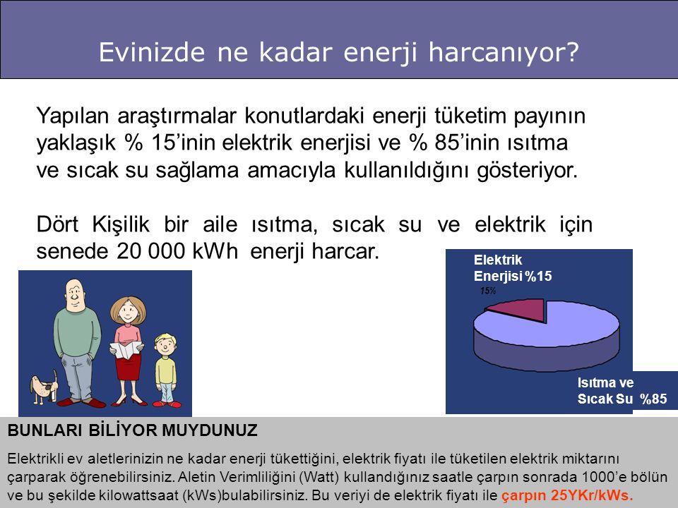 Yapılan araştırmalar konutlardaki enerji tüketim payının yaklaşık % 15'inin elektrik enerjisi ve % 85'inin ısıtma ve sıcak su sağlama amacıyla kullanıldığını gösteriyor.