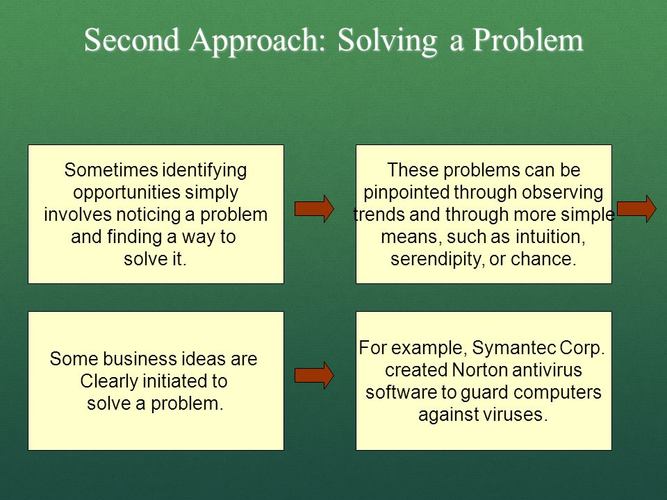 Second Approach: Solving a Problem Sometimes identifying opportunities simply involves noticing a problem and finding a way to solve it. These problem