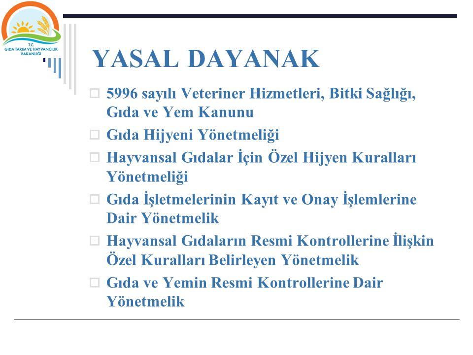  Türk Gıda Kodeksi Mikrobiyolojik Kriterler Yönetmeliği  Türk Gıda Kodeksi Hayvansal Gıdalarda Bulunabilecek Farmakolojik Aktif Maddelerin Sınıflandırılması ve Maksimum Kalıntı Limitleri Yönetmeliği  Türk Gıda Kodeksi Bulaşanlar Yönetmeliği  Türk Gıda Kodeksi Pestisitlerin Maksimum Kalıntı Limitleri Yönetmeliği