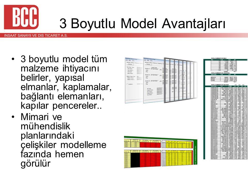 3 Boyutlu Model Avantajları •3 boyutlu model tüm malzeme ihtiyacını belirler, yapısal elmanlar, kaplamalar, bağlantı elemanları, kapılar pencereler..