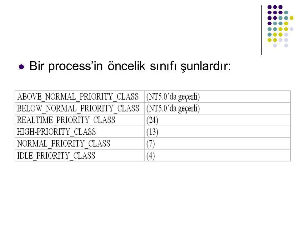  Bir process'in öncelik sınıfı şunlardır: