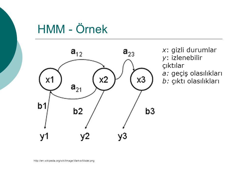 Hidden Markov Model  Deterministik bir olayı stokastik bir şekilde modelleme  Modellenecek sistemin bir Markov chain olduğunu kabul ederek izlenebilir parametrelerden gizli parametrelerin hesaplanması