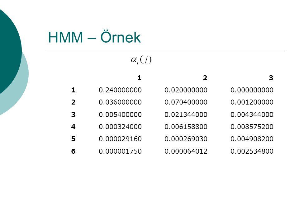HMM – Örnek function [ alfa, phi, mu ] = hmm( A, B, I, O ) alfa = zeros(length(O),length(I)); for i = 1:length(O) for j = 1:length(I) if i == 1 alfa(1,j) = I(j)*B(1,j); continue end for k = 1:length(I) alfa(i,j) = alfa(i,j) + alfa(i-1,k)*A(k,j); end alfa(i,j) = alfa(i,j)* B(O(i),j); end