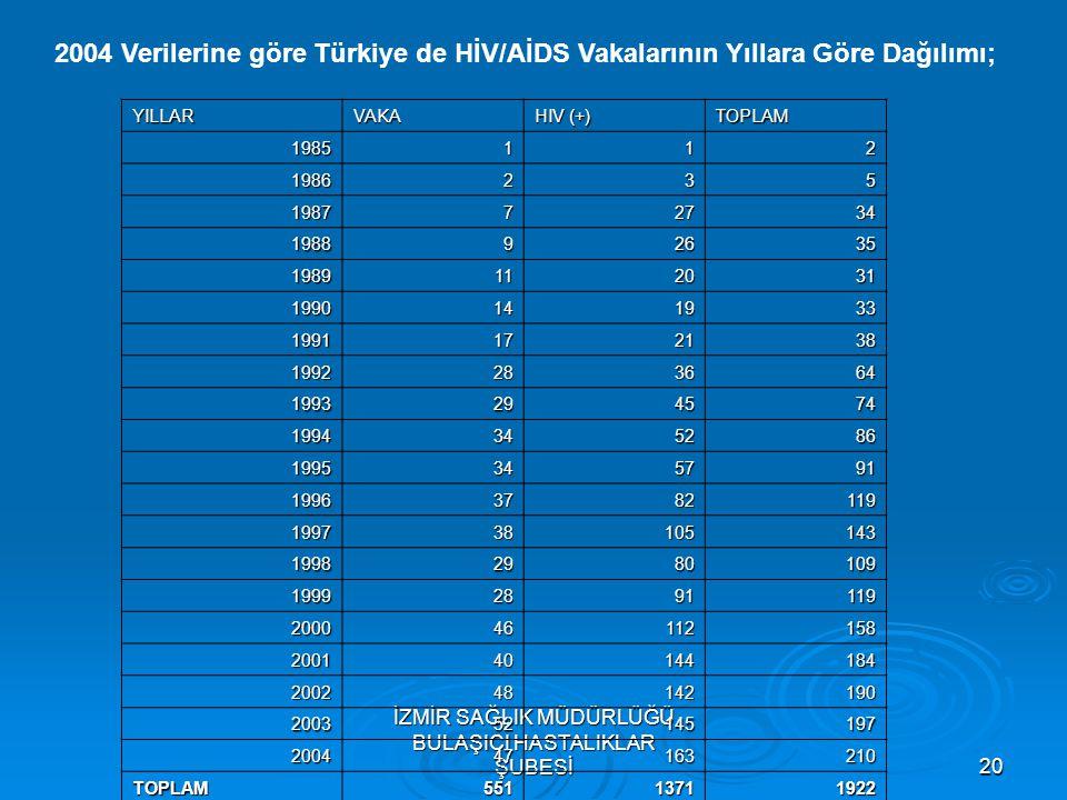 İZMİR SAĞLIK MÜDÜRLÜĞÜ BULAŞICI HASTALIKLAR ŞUBESİ20 2004 Verilerine göre Türkiye de HİV/AİDS Vakalarının Yıllara Göre Dağılımı; YILLARVAKA HIV (+) TO