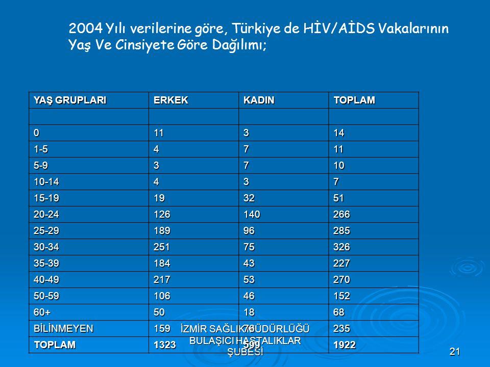 İZMİR SAĞLIK MÜDÜRLÜĞÜ BULAŞICI HASTALIKLAR ŞUBESİ21 2004 Yılı verilerine göre, Türkiye de HİV/AİDS Vakalarının Yaş Ve Cinsiyete Göre Dağılımı; YAŞ GR