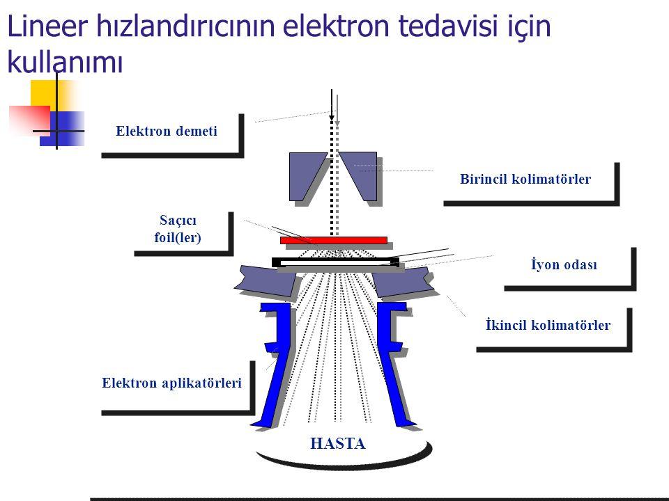 Patient HASTA Saçıcı foil(ler) Elektron demeti Birincil kolimatörler İyon odası İkincil kolimatörler Elektron aplikatörleri Lineer hızlandırıcının ele