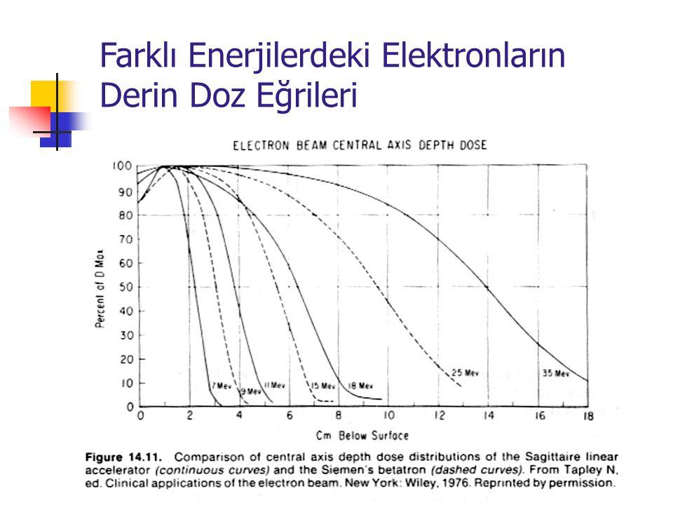 Farklı Enerjilerdeki Elektronların Derin Doz Eğrileri