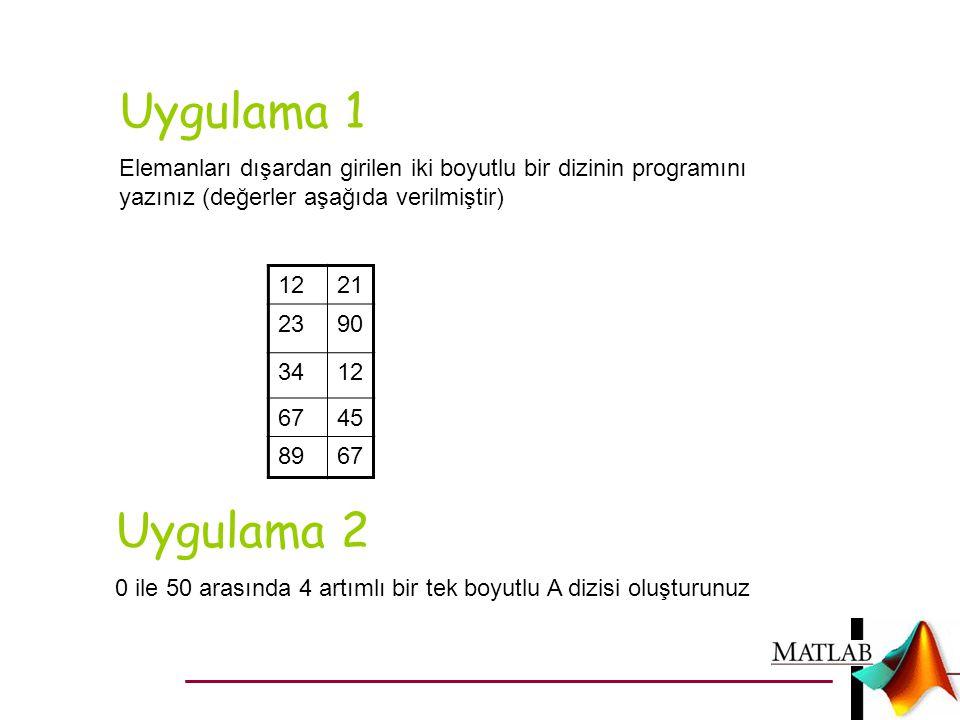 Uygulama 1 Elemanları dışardan girilen iki boyutlu bir dizinin programını yazınız (değerler aşağıda verilmiştir) 1221 2390 3412 6745 8967 Uygulama 2 0