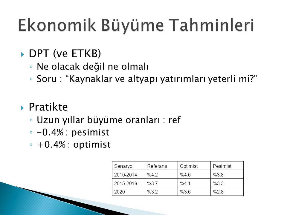 """ DPT (ve ETKB) ◦ Ne olacak değil ne olmalı ◦ Soru : """"Kaynaklar ve altyapı yatırımları yeterli mi?""""  Pratikte ◦ Uzun yıllar büyüme oranları : ref ◦ -"""