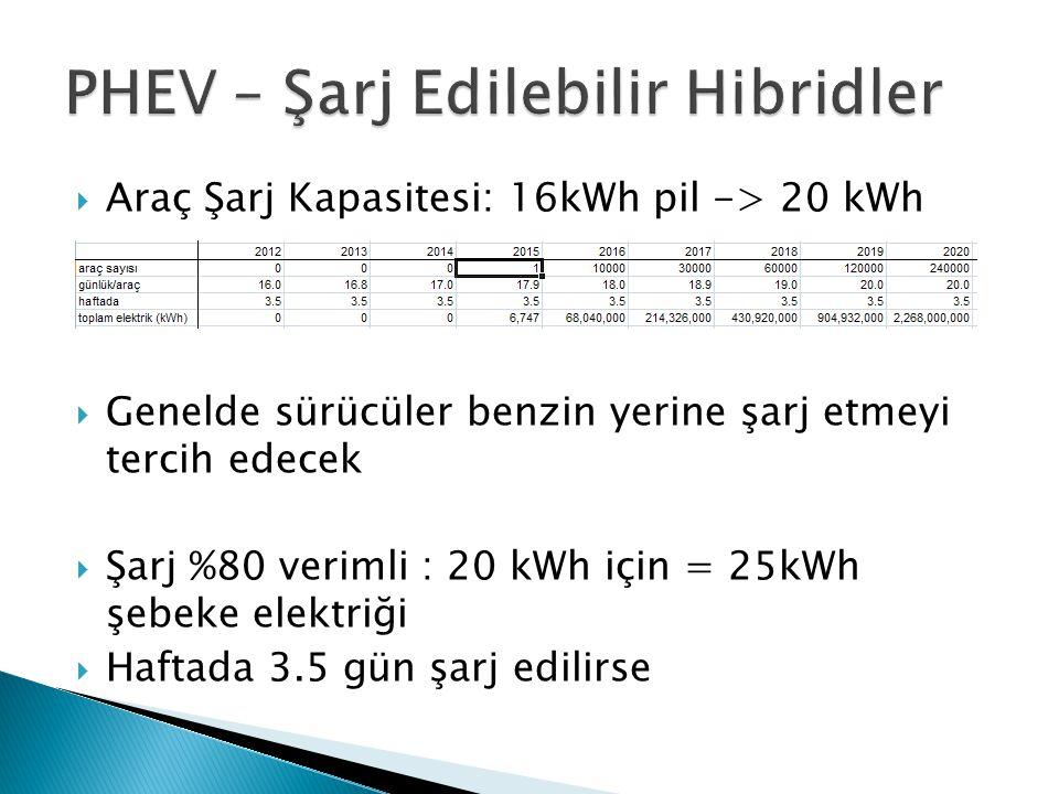  Araç Şarj Kapasitesi: 16kWh pil -> 20 kWh  Genelde sürücüler benzin yerine şarj etmeyi tercih edecek  Şarj %80 verimli : 20 kWh için = 25kWh şebek