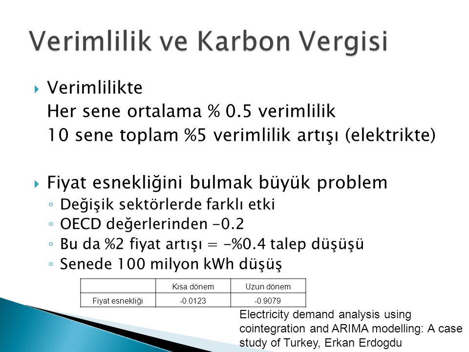  Verimlilikte Her sene ortalama % 0.5 verimlilik 10 sene toplam %5 verimlilik artışı (elektrikte)  Fiyat esnekliğini bulmak büyük problem ◦ Değişik