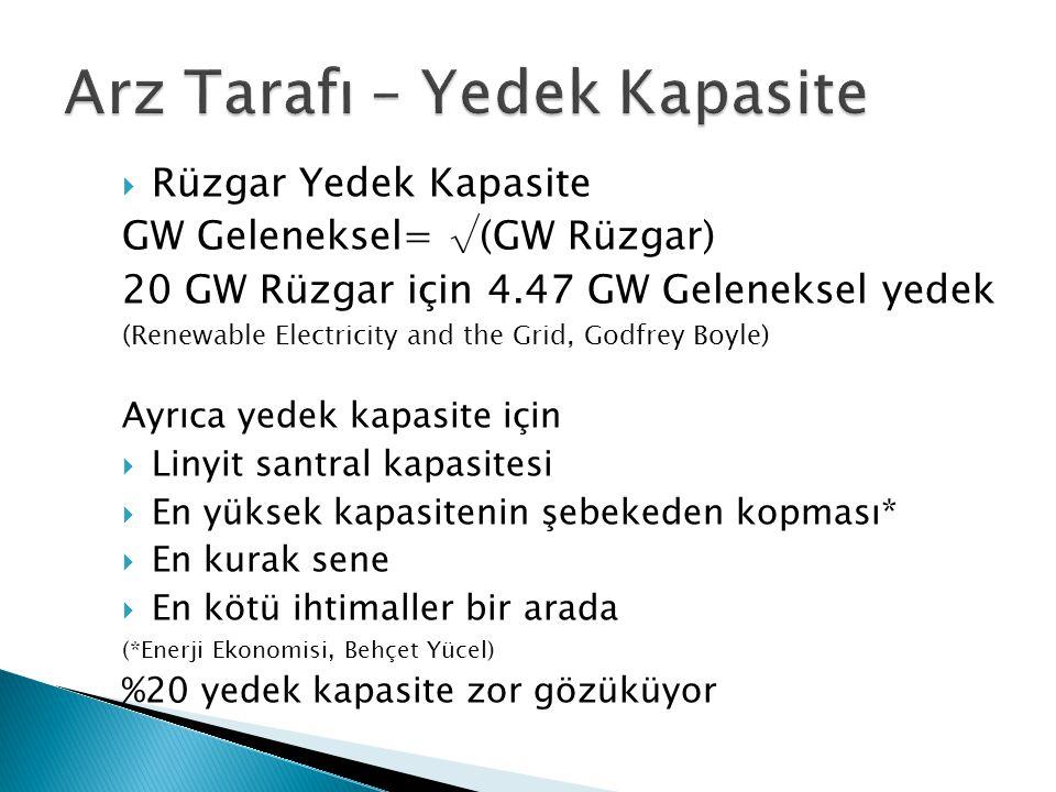  Rüzgar Yedek Kapasite GW Geleneksel= √(GW Rüzgar) 20 GW Rüzgar için 4.47 GW Geleneksel yedek (Renewable Electricity and the Grid, Godfrey Boyle) Ayr