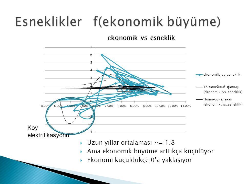  Uzun yıllar ortalaması ~= 1.8  Ama ekonomik büyüme arttıkça küçülüyor  Ekonomi küçüldükçe 0'a yaklaşıyor Köy elektrifikasyonu