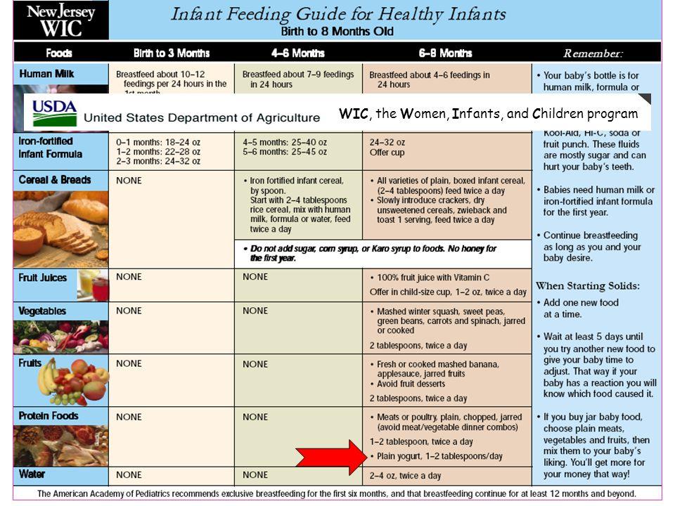 WIC, the Women, Infants, and Children program
