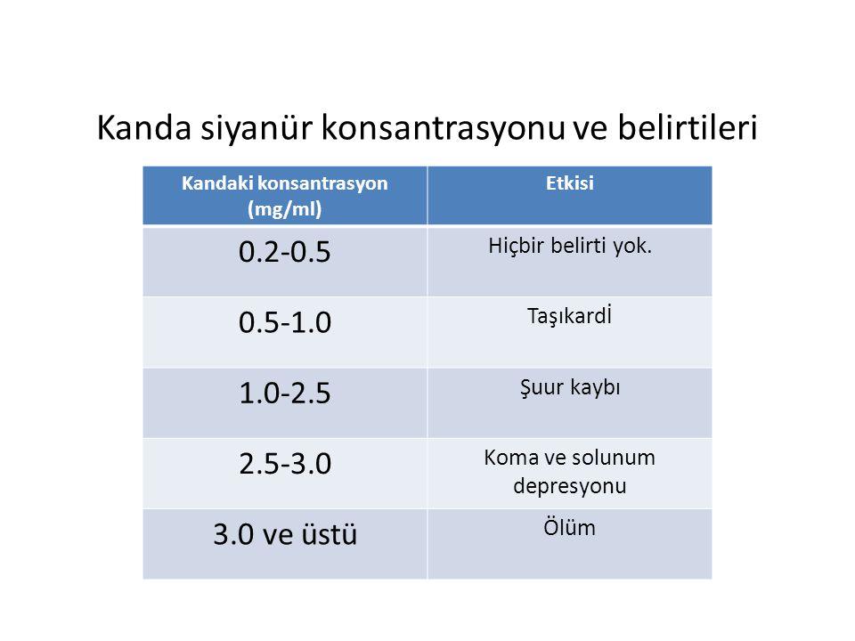 Kanda siyanür konsantrasyonu ve belirtileri Kandaki konsantrasyon (mg/ml) Etkisi 0.2-0.5 Hiçbir belirti yok.
