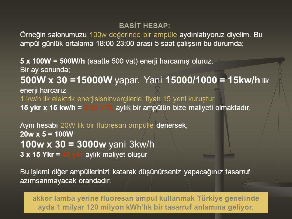 www.sunuindir.com BASİT HESAP: Örneğin salonumuzu 100w değerinde bir ampüle aydınlatıyoruz diyelim. Bu ampül günlük ortalama 18:00 23:00 arası 5 saat