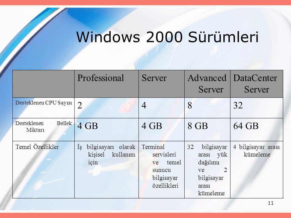 11 Windows 2000 Sürümleri ProfessionalServerAdvanced Server DataCenter Server Desteklenen CPU Sayısı 24832 Desteklenen Bellek Miktarı 4 GB 8 GB64 GB T